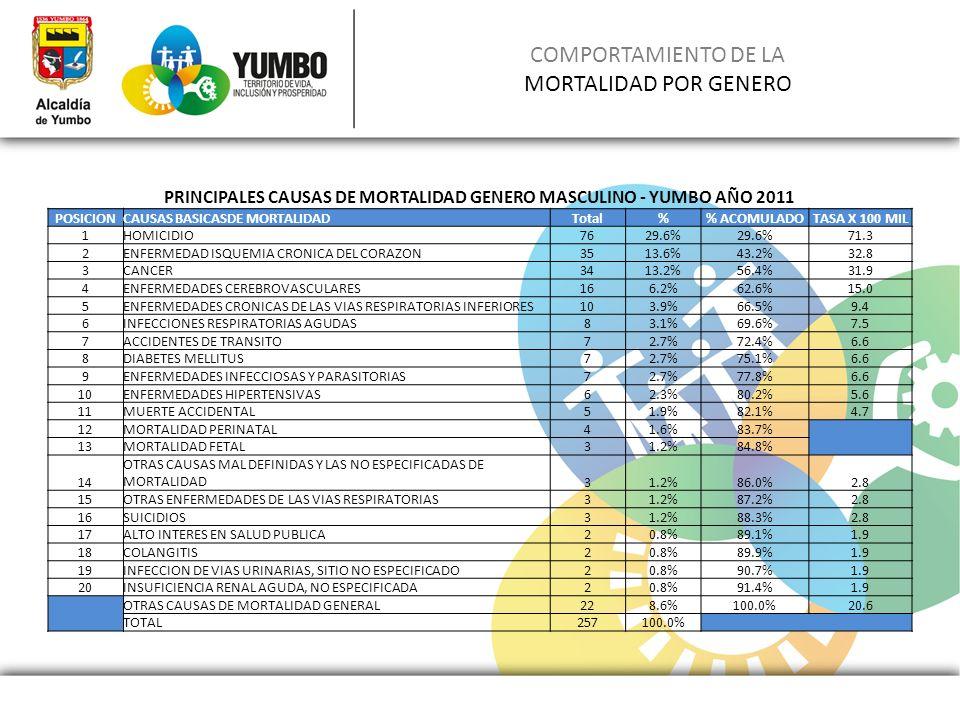 COMPORTAMIENTO DE LA MORTALIDAD POR GENERO PRINCIPALES CAUSAS DE MORTALIDAD GENERO MASCULINO - YUMBO AÑO 2011 POSICIONCAUSAS BASICASDE MORTALIDADTotal