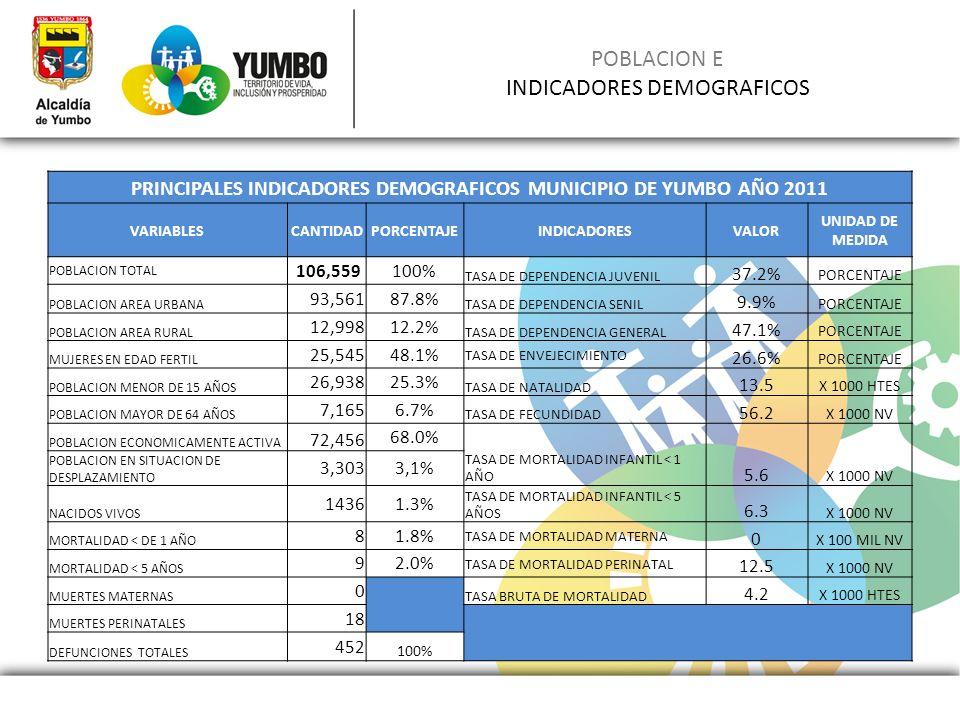 POBLACION E INDICADORES DEMOGRAFICOS PRINCIPALES INDICADORES DEMOGRAFICOS MUNICIPIO DE YUMBO AÑO 2011 VARIABLESCANTIDADPORCENTAJEINDICADORESVALOR UNID