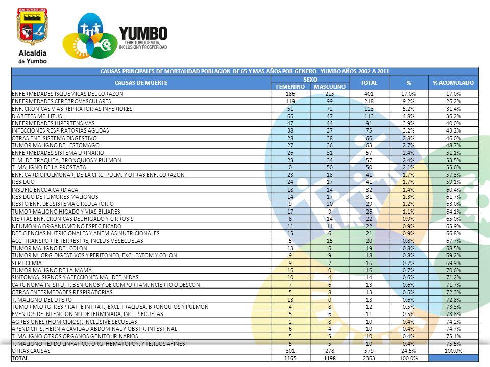 CAUSAS PRINCIPALES DE MORTALIDAD POBLACION DE 65 Y MAS AÑOS POR GENERO - YUMBO AÑOS 2002 A 2011 CAUSAS DE MUERTE SEXO TOTAL% ACOMULADO FEMENINOMASCULI