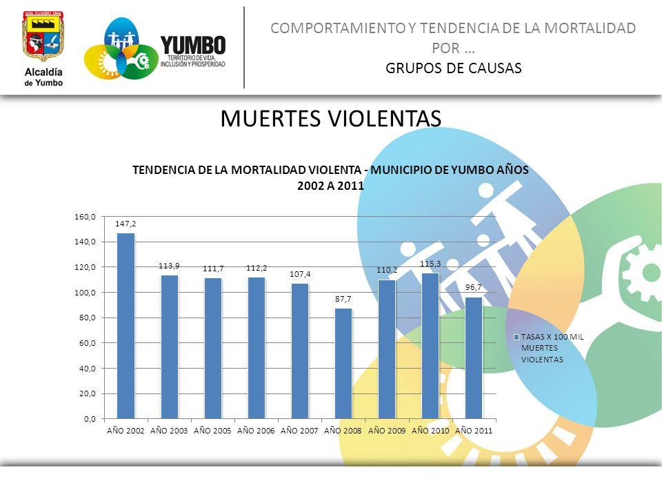 COMPORTAMIENTO Y TENDENCIA DE LA MORTALIDAD POR … GRUPOS DE CAUSAS MUERTES VIOLENTAS
