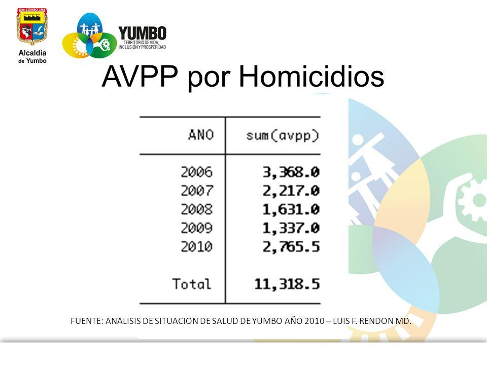AVPP por Homicidios FUENTE: ANALISIS DE SITUACION DE SALUD DE YUMBO AÑO 2010 – LUIS F. RENDON MD.
