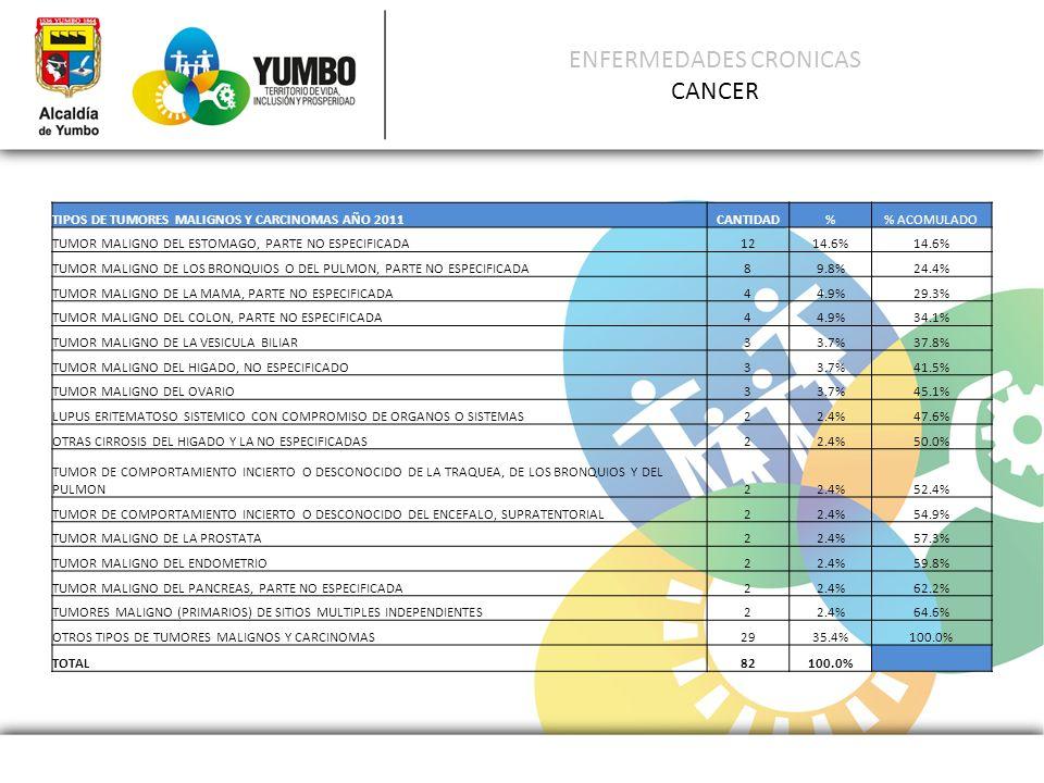 ENFERMEDADES CRONICAS CANCER TIPOS DE TUMORES MALIGNOS Y CARCINOMAS AÑO 2011CANTIDAD% ACOMULADO TUMOR MALIGNO DEL ESTOMAGO, PARTE NO ESPECIFICADA1214.