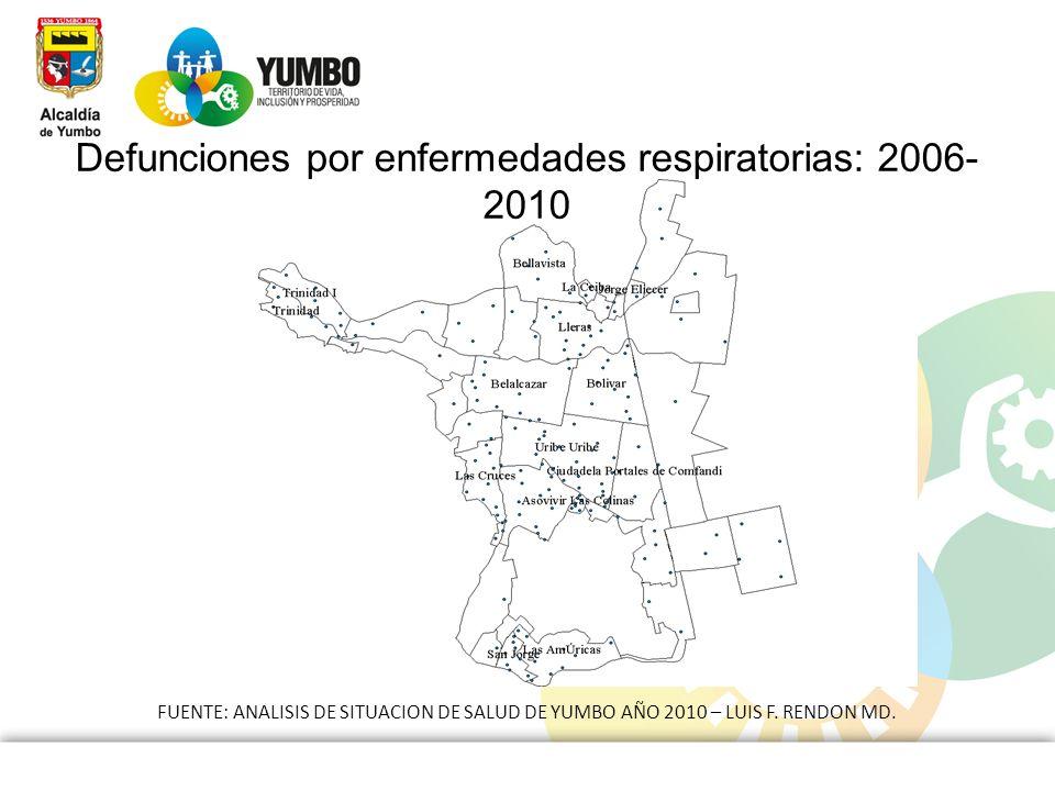 Defunciones por enfermedades respiratorias: 2006- 2010 FUENTE: ANALISIS DE SITUACION DE SALUD DE YUMBO AÑO 2010 – LUIS F. RENDON MD.