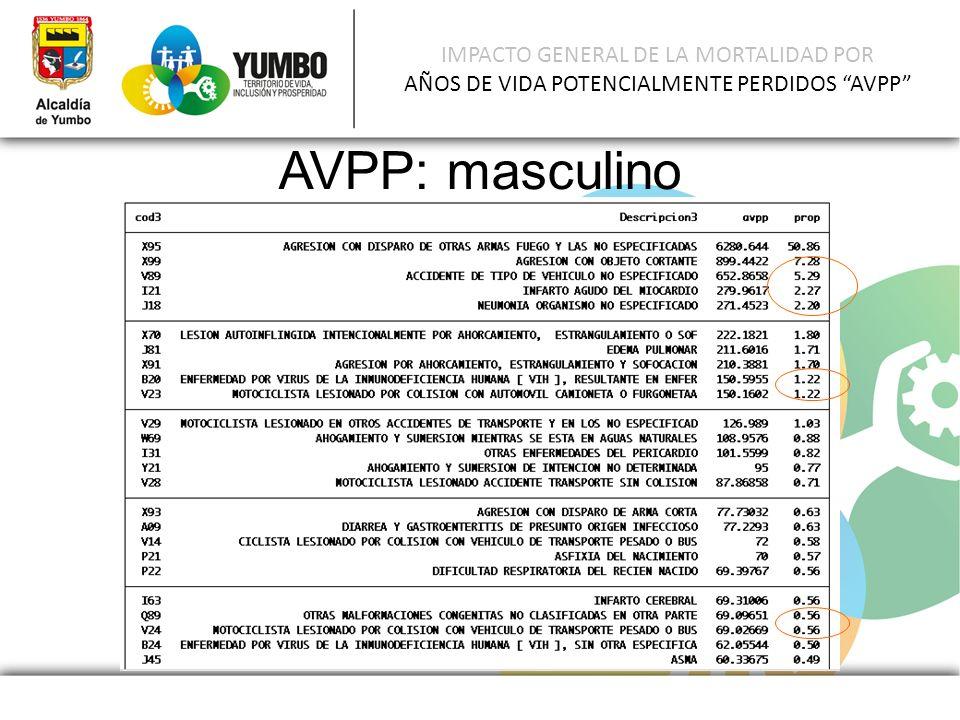 IMPACTO GENERAL DE LA MORTALIDAD POR AÑOS DE VIDA POTENCIALMENTE PERDIDOS AVPP AVPP: masculino