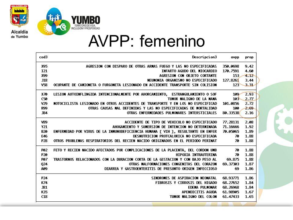 AVPP: femenino