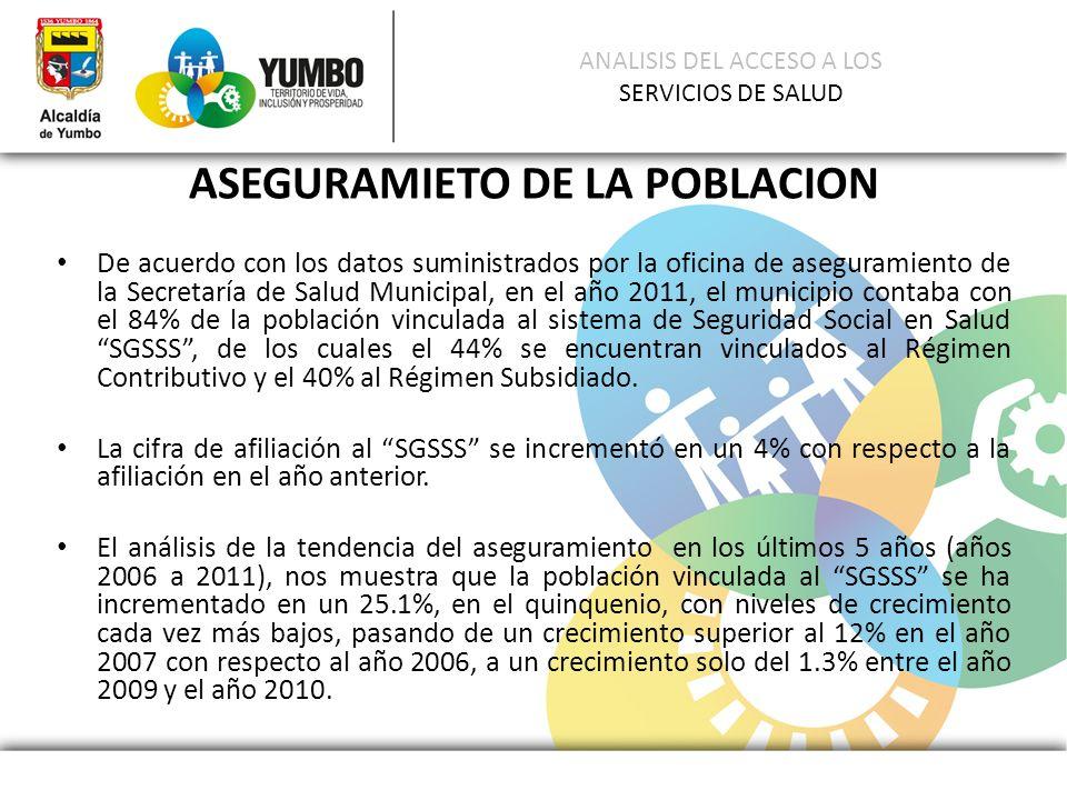 ANALISIS DEL ACCESO A LOS SERVICIOS DE SALUD ASEGURAMIETO DE LA POBLACION De acuerdo con los datos suministrados por la oficina de aseguramiento de la