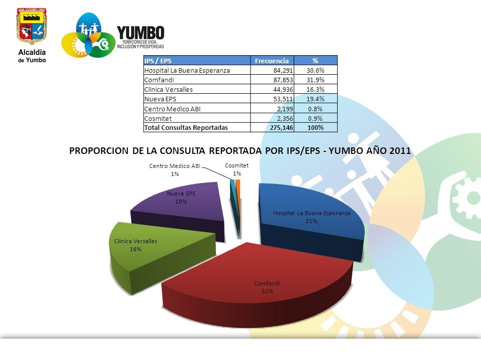 IPS / EPSFrecuencia% Hospital La Buena Esperanza 84,29130.6% Comfandi 87,85331.9% Clinica Versalles 44,93616.3% Nueva EPS 53,51119.4% Centro Medico AB