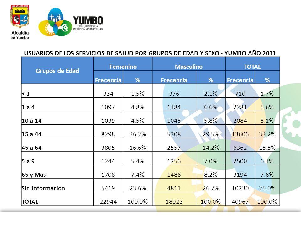 USUARIOS DE LOS SERVICIOS DE SALUD POR GRUPOS DE EDAD Y SEXO - YUMBO AÑO 2011 Grupos de Edad FemeninoMasculinoTOTAL Frecencia% % % < 13341.5%3762.1%71
