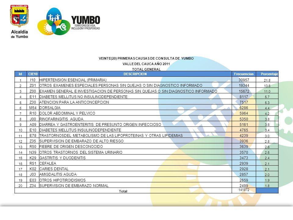 VEINTE(20) PRIMERAS CAUSAS DE CONSULTA DE YUMBO VALLE DEL CAUCA AÑO 2011 TOTAL GENERAL IdCIE10DESCRIPCIONFrecuenciasPorcentaje 1 I10HIPERTENSION ESENC