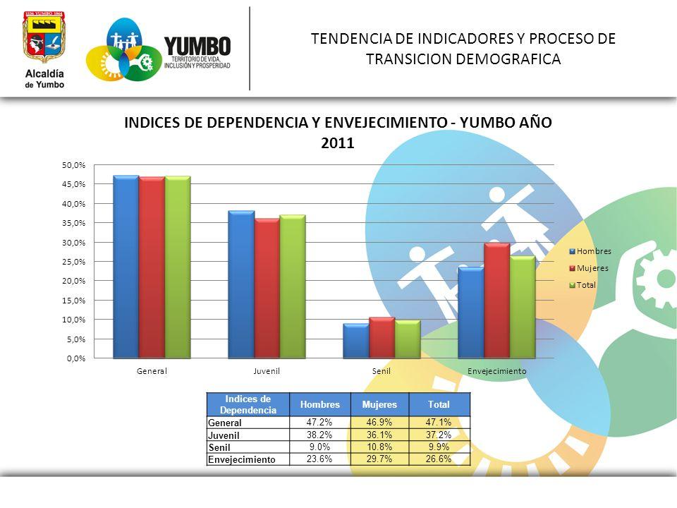 TENDENCIA DE INDICADORES Y PROCESO DE TRANSICION DEMOGRAFICA Indices de Dependencia HombresMujeresTotal General47.2%46.9%47.1% Juvenil38.2%36.1%37.2%
