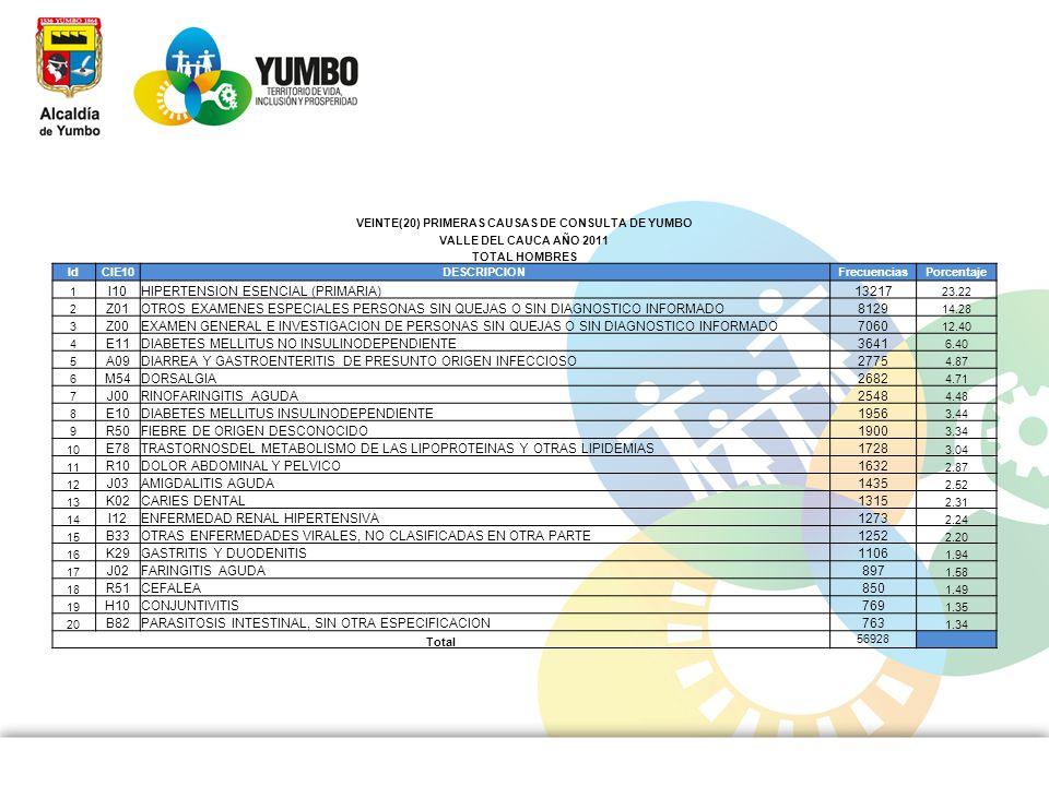 VEINTE(20) PRIMERAS CAUSAS DE CONSULTA DE YUMBO VALLE DEL CAUCA AÑO 2011 TOTAL HOMBRES IdCIE10DESCRIPCIONFrecuenciasPorcentaje 1 I10HIPERTENSION ESENC