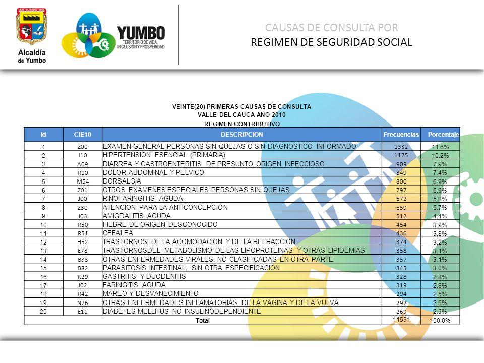 CAUSAS DE CONSULTA POR REGIMEN DE SEGURIDAD SOCIAL VEINTE(20) PRIMERAS CAUSAS DE CONSULTA VALLE DEL CAUCA AÑO 2010 REGIMEN CONTRIBUTIVO IdCIE10DESCRIP