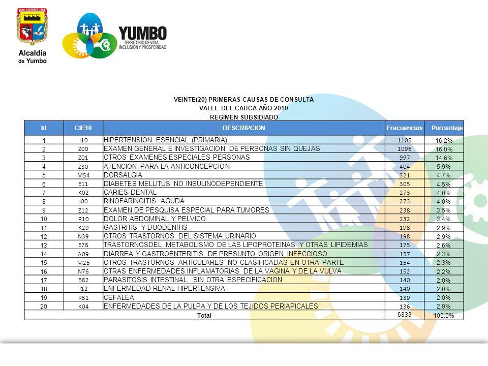 VEINTE(20) PRIMERAS CAUSAS DE CONSULTA VALLE DEL CAUCA AÑO 2010 REGIMEN SUBSIDIADO IdCIE10DESCRIPCIONFrecuenciasPorcentaje 1 I10 HIPERTENSION ESENCIAL