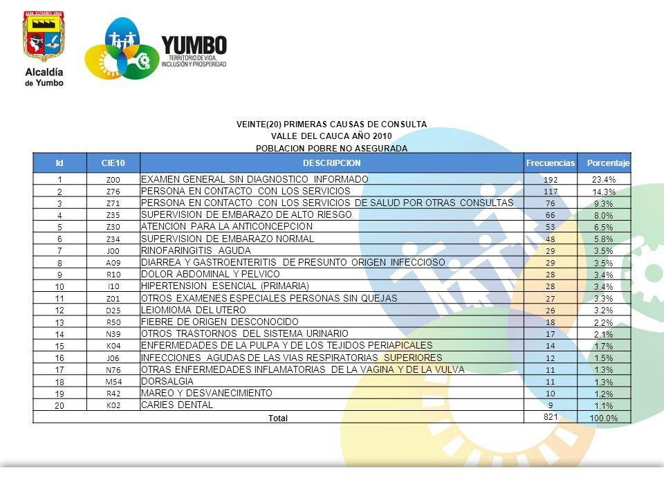 VEINTE(20) PRIMERAS CAUSAS DE CONSULTA VALLE DEL CAUCA AÑO 2010 POBLACION POBRE NO ASEGURADA IdCIE10DESCRIPCIONFrecuenciasPorcentaje 1 Z00 EXAMEN GENE