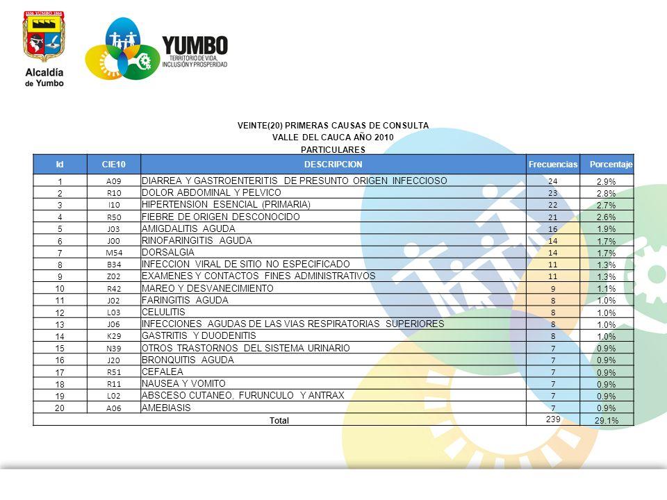 VEINTE(20) PRIMERAS CAUSAS DE CONSULTA VALLE DEL CAUCA AÑO 2010 PARTICULARES IdCIE10DESCRIPCIONFrecuenciasPorcentaje 1 A09 DIARREA Y GASTROENTERITIS D