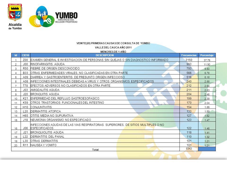 VEINTE(20) PRIMERAS CAUSAS DE CONSULTA DE YUMBO VALLE DEL CAUCA AÑO 2011 MENORES DE 1 AÑO IdCIE10DESCRIPCIONFrecuenciasPorcentaje 1 Z00EXAMEN GENERAL