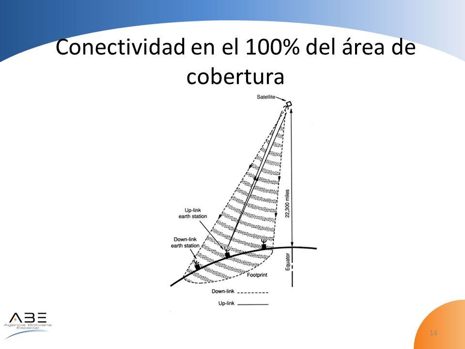 14 Conectividad en el 100% del área de cobertura