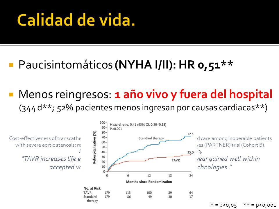 Paucisintomáticos (NYHA I/II): HR 0,51** Menos reingresos: 1 año vivo y fuera del hospital (344 d**; 52% pacientes menos ingresan por causas cardiacas
