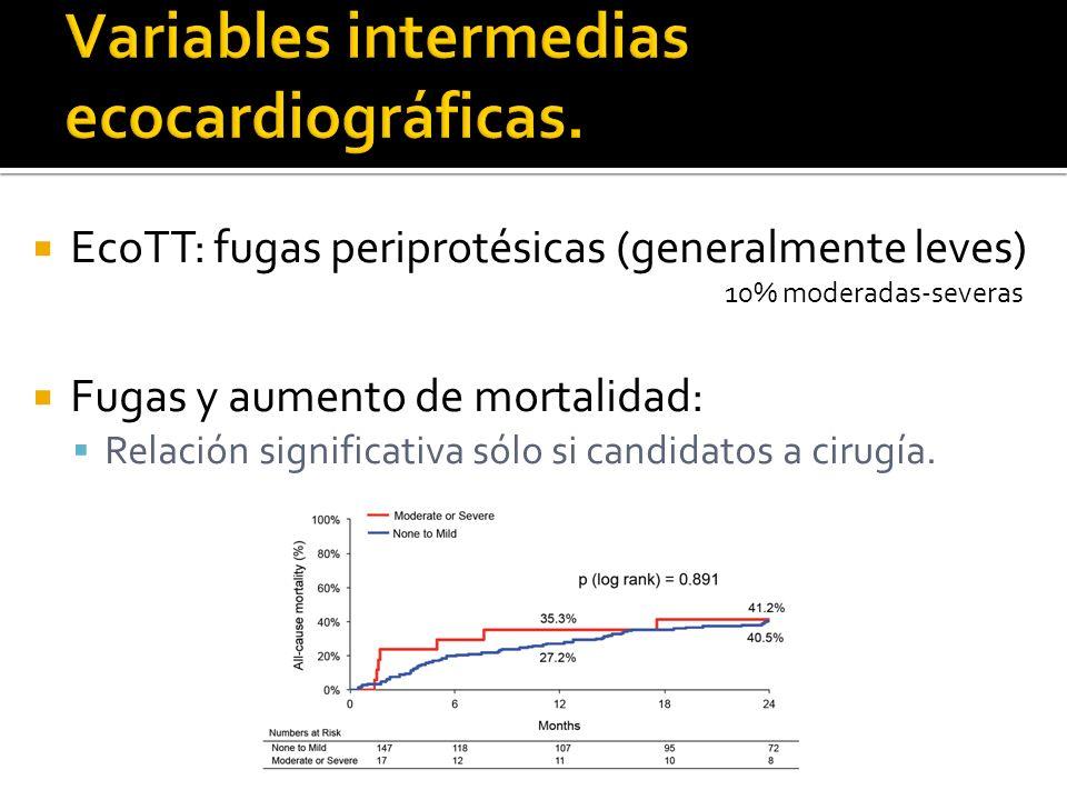 EcoTT: fugas periprotésicas (generalmente leves) 10% moderadas-severas Fugas y aumento de mortalidad: Relación significativa sólo si candidatos a cirugía.