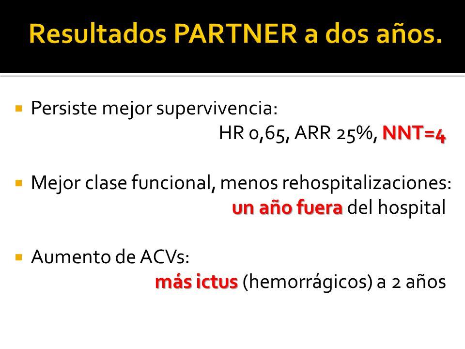 NNT=4 Persiste mejor supervivencia: HR 0,65, ARR 25%, NNT=4 un añofuera Mejor clase funcional, menos rehospitalizaciones: un año fuera del hospital más ictus Aumento de ACVs: más ictus (hemorrágicos) a 2 años