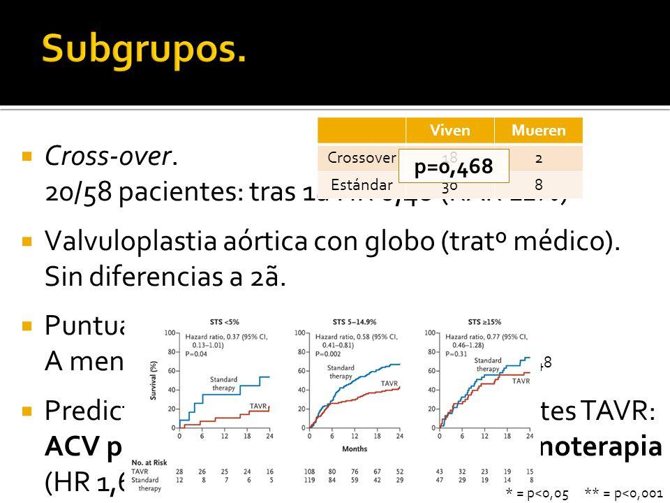 Paucisintomáticos (NYHA I/II): HR 0,51** Menos reingresos: 1 año vivo y fuera del hospital (344 d**; 52% pacientes menos ingresan por causas cardiacas**) Eficiencia Cost-effectiveness of transcatheter aortic valve replacement compared with standard care among inoperable patients with severe aortic stenosis: results from the placement of aortic transcatheter valves (PARTNER) trial (Cohort B).