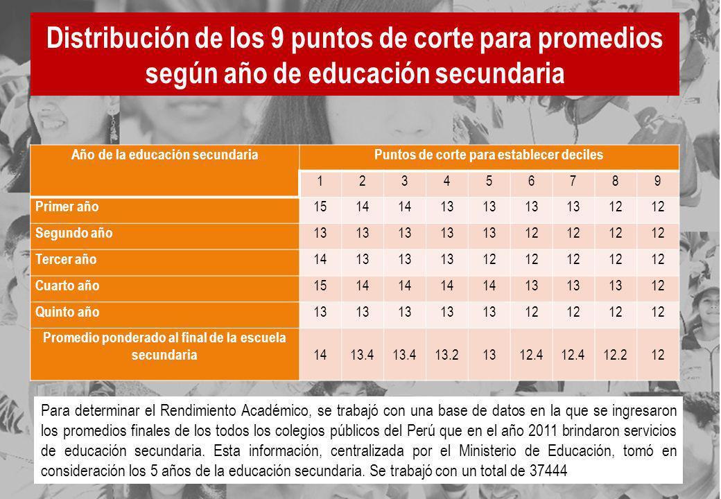 Distribución de los 9 puntos de corte para promedios según año de educación secundaria Para determinar el Rendimiento Académico, se trabajó con una ba