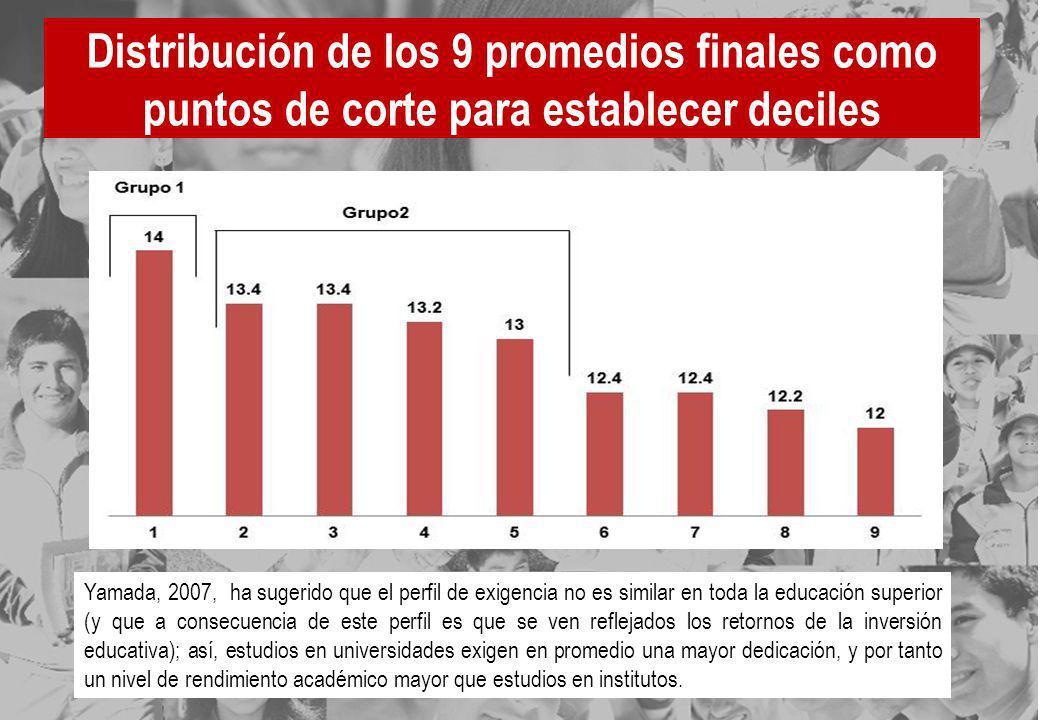 Distribución de los 9 promedios finales como puntos de corte para establecer deciles Yamada, 2007, ha sugerido que el perfil de exigencia no es simila