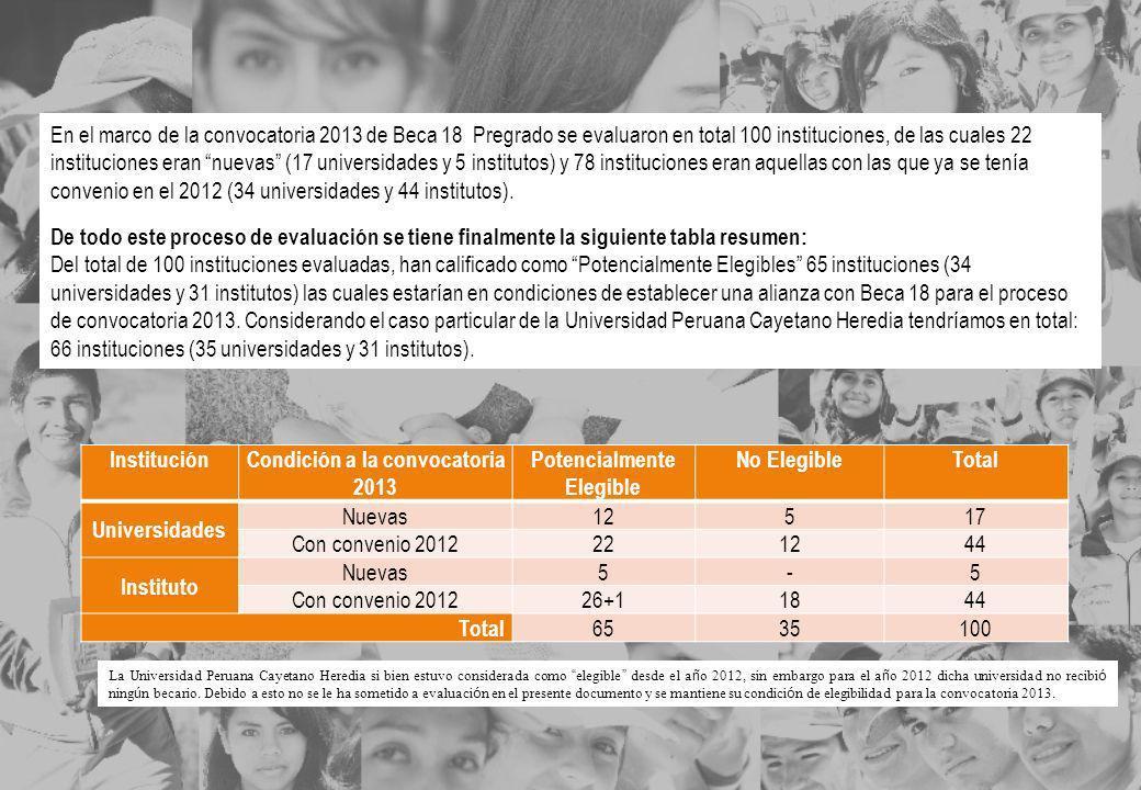 InstituciónCondición a la convocatoria 2013 Potencialmente Elegible No ElegibleTotal Universidades Nuevas12517 Con convenio 2012221244 Instituto Nueva