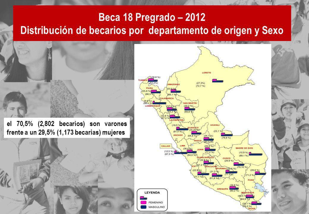 Beca 18 Pregrado – 2012 Distribución de becarios por departamento de origen y Sexo el 70,5% (2,802 becarios) son varones frente a un 29,5% (1,173 beca