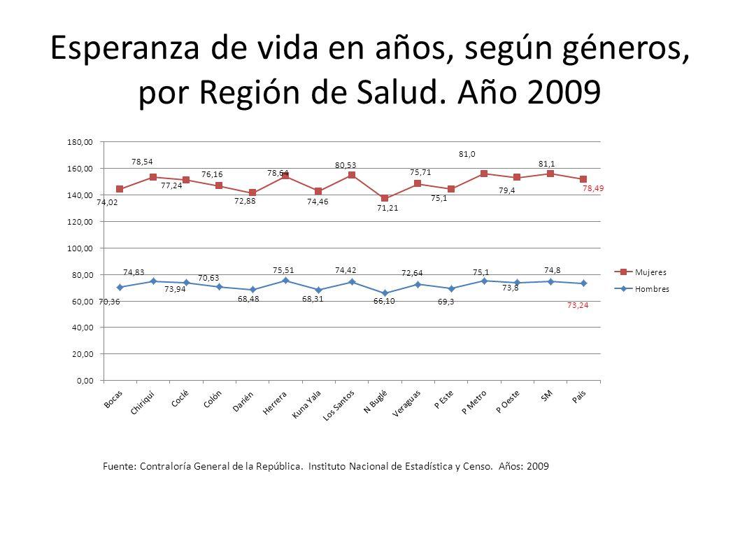 Esperanza de vida en años, según géneros, por Región de Salud. Año 2009 Fuente: Contraloría General de la República. Instituto Nacional de Estadística