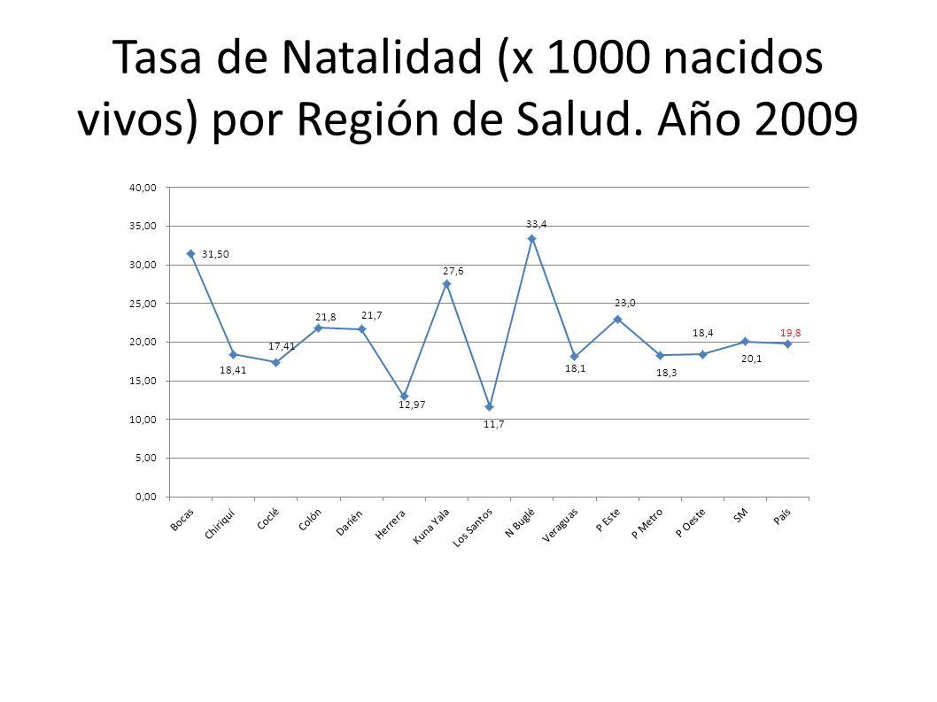 Tasa de Natalidad (x 1000 nacidos vivos) por Región de Salud. Año 2009
