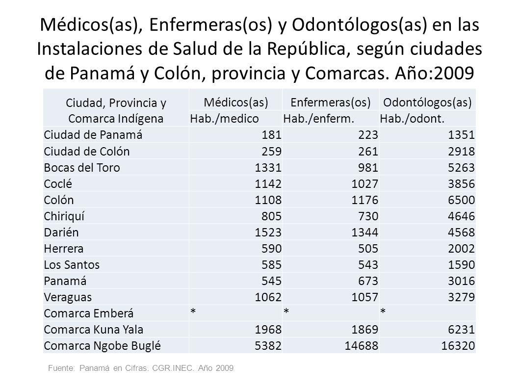 Médicos(as), Enfermeras(os) y Odontólogos(as) en las Instalaciones de Salud de la República, según ciudades de Panamá y Colón, provincia y Comarcas. A