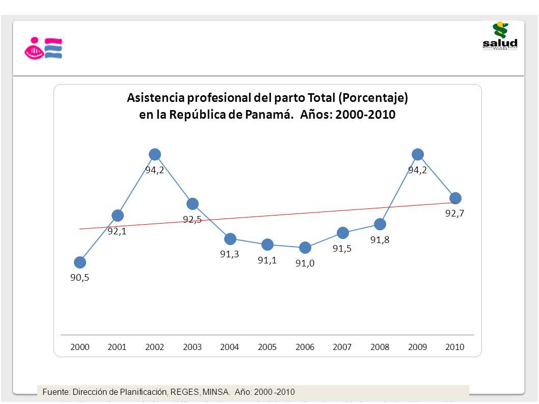 Fuente: Dirección de Planificación, REGES, MINSA. Año: 2000 -2010