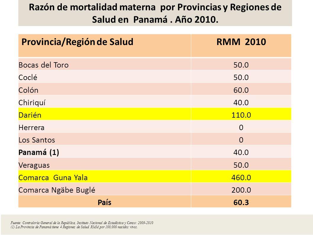 Razón de mortalidad materna por Provincias y Regiones de Salud en Panamá. Año 2010. Provincia/Región de SaludRMM 2010 Bocas del Toro50.0 Coclé50.0 Col