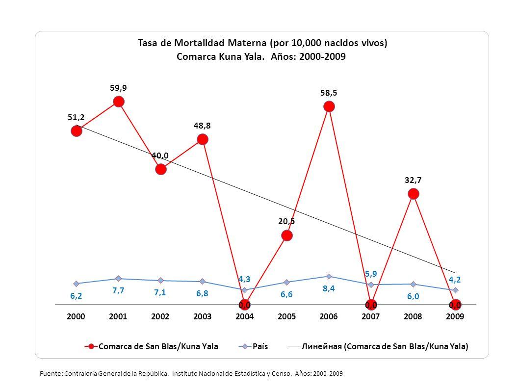 Fuente: Contraloría General de la República. Instituto Nacional de Estadística y Censo. Años: 2000-2009