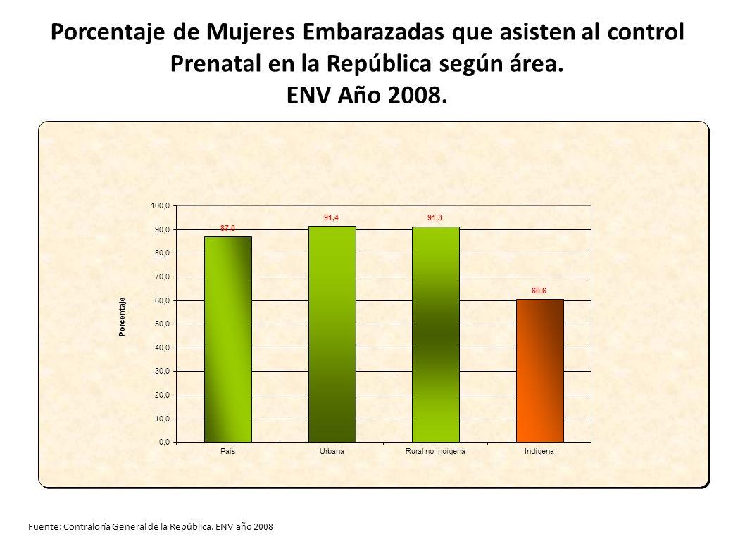 Porcentaje de Mujeres Embarazadas que asisten al control Prenatal en la República según área. ENV Año 2008. Fuente: Contraloría General de la Repúblic