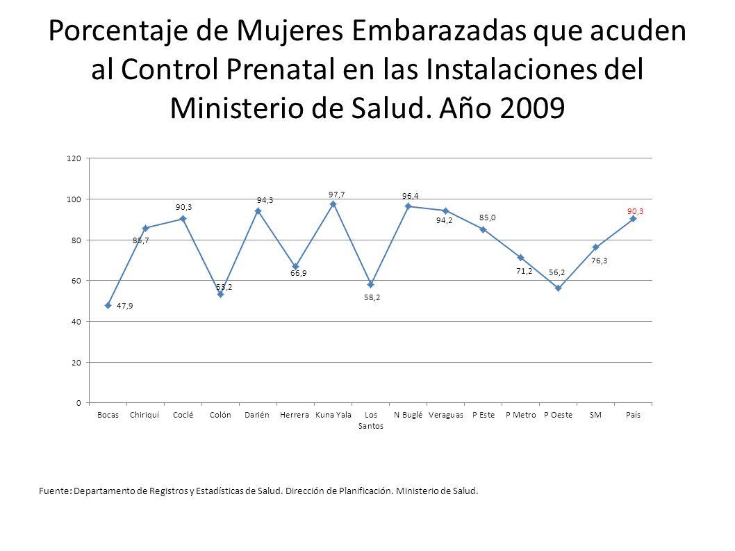 Porcentaje de Mujeres Embarazadas que acuden al Control Prenatal en las Instalaciones del Ministerio de Salud. Año 2009 Fuente: Departamento de Regist