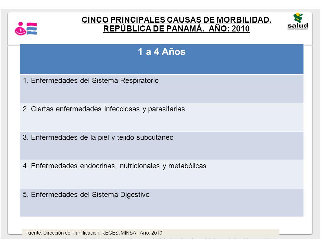 1 a 4 Años 1. Enfermedades del Sistema Respiratorio 2. Ciertas enfermedades infecciosas y parasitarias 3. Enfermedades de la piel y tejido subcutáneo