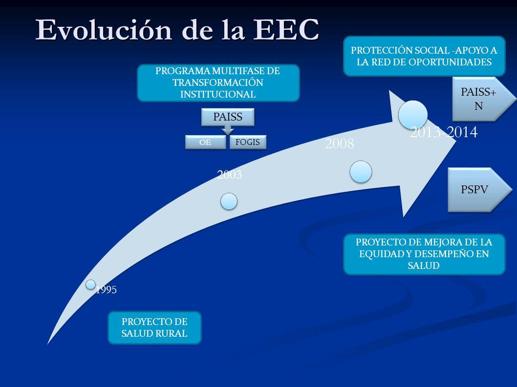 Evolución de la EEC 1995 2003 2008 2013- 2014 PROYECTO DE SALUD RURAL PAISS+ N PSPV OE PAISS FOGIS PROGRAMA MULTIFASE DE TRANSFORMACIÓN INSTITUCIONAL