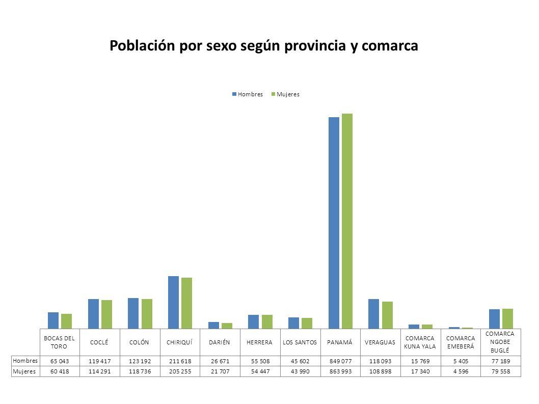 Panamá está en plena transición demográfica con una tasa de crecimiento natural moderada a baja.