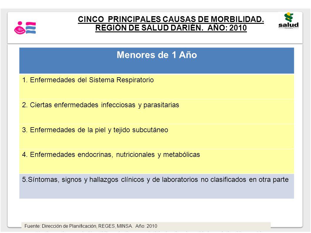 CINCO PRINCIPALES CAUSAS DE MORBILIDAD. REGIÓN DE SALUD DARIÉN. AÑO: 2010 Menores de 1 Año 1. Enfermedades del Sistema Respiratorio 2. Ciertas enferme
