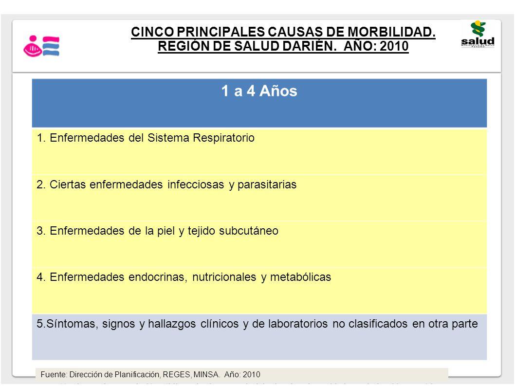 CINCO PRINCIPALES CAUSAS DE MORBILIDAD. REGIÓN DE SALUD DARIÉN. AÑO: 2010 1 a 4 Años 1. Enfermedades del Sistema Respiratorio 2. Ciertas enfermedades