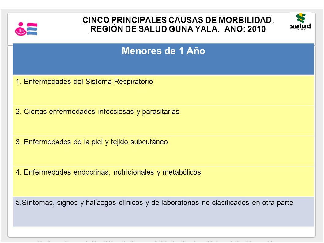 CINCO PRINCIPALES CAUSAS DE MORBILIDAD. REGIÓN DE SALUD GUNA YALA. AÑO: 2010 Menores de 1 Año 1. Enfermedades del Sistema Respiratorio 2. Ciertas enfe