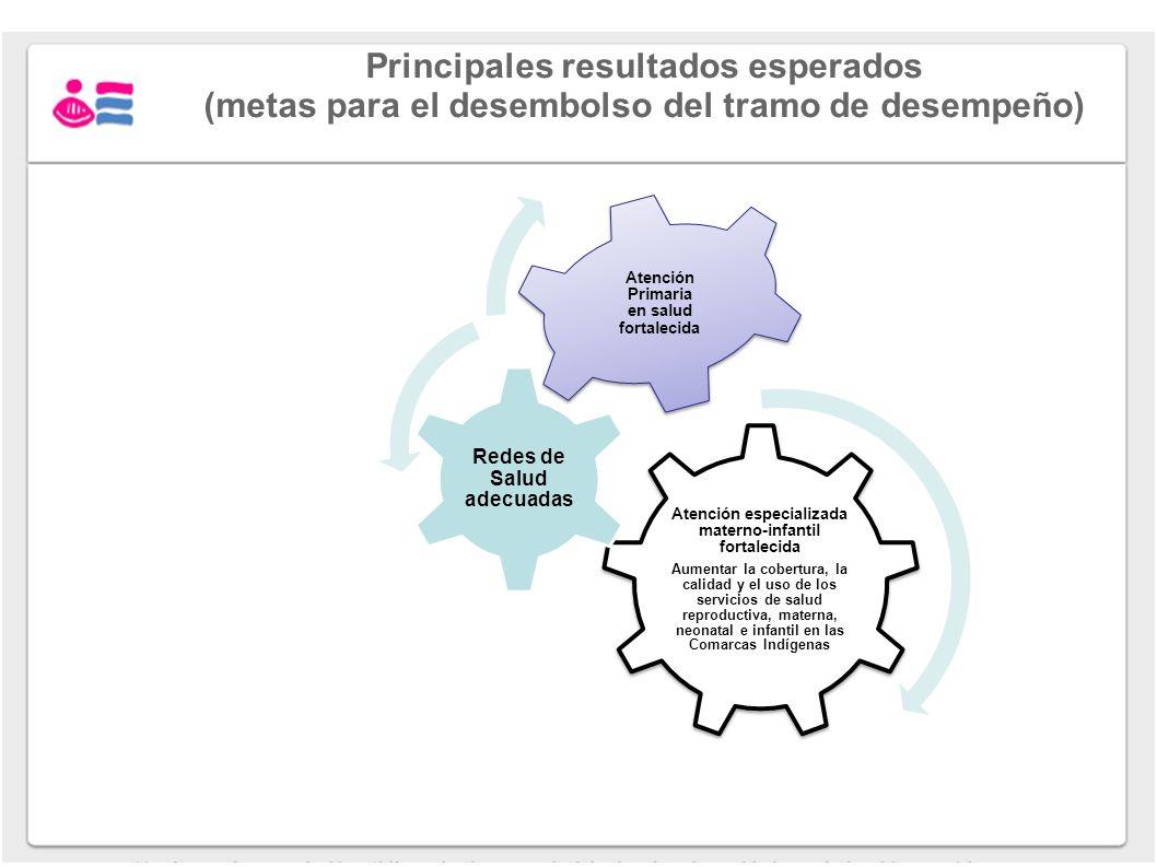 Principales resultados esperados (metas para el desembolso del tramo de desempeño) Atención especializada materno-infantil fortalecida Aumentar la cob