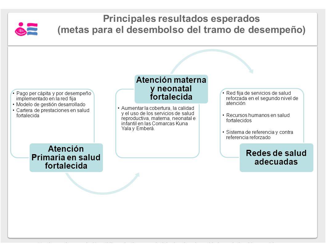 Principales resultados esperados (metas para el desembolso del tramo de desempeño) Pago per cápita y por desempeño implementado en la red fija Modelo