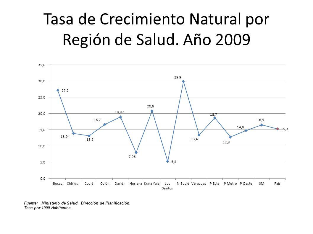 Tasa de Crecimiento Natural por Región de Salud. Año 2009 Fuente: Ministerio de Salud. Dirección de Planificación. Tasa por 1000 Habitantes.