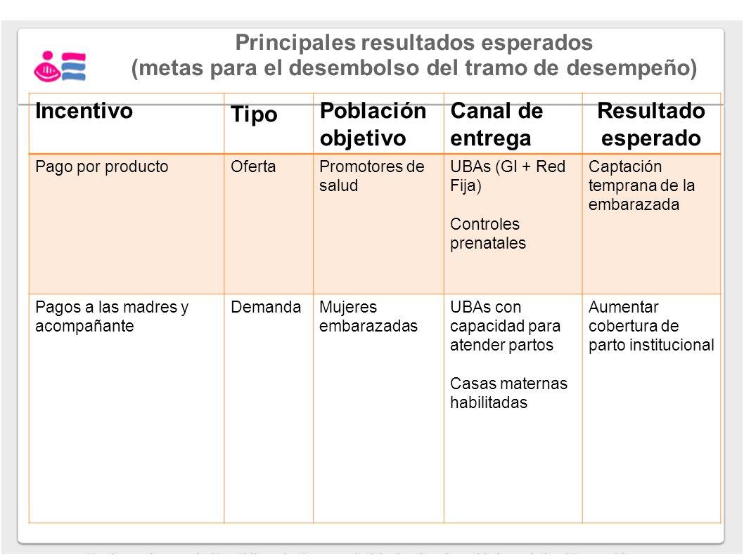 Principales resultados esperados (metas para el desembolso del tramo de desempeño) Incentivo Tipo Población objetivo Canal de entrega Resultado espera