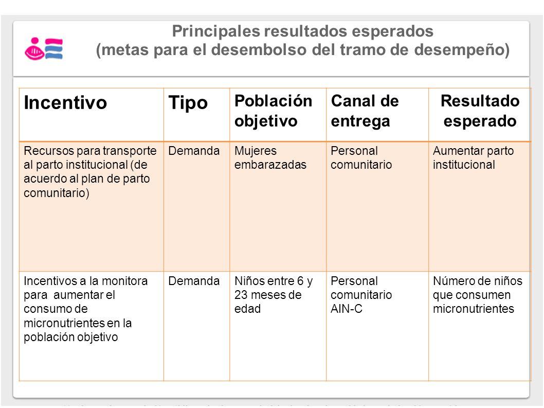Principales resultados esperados (metas para el desembolso del tramo de desempeño) IncentivoTipo Población objetivo Canal de entrega Resultado esperad