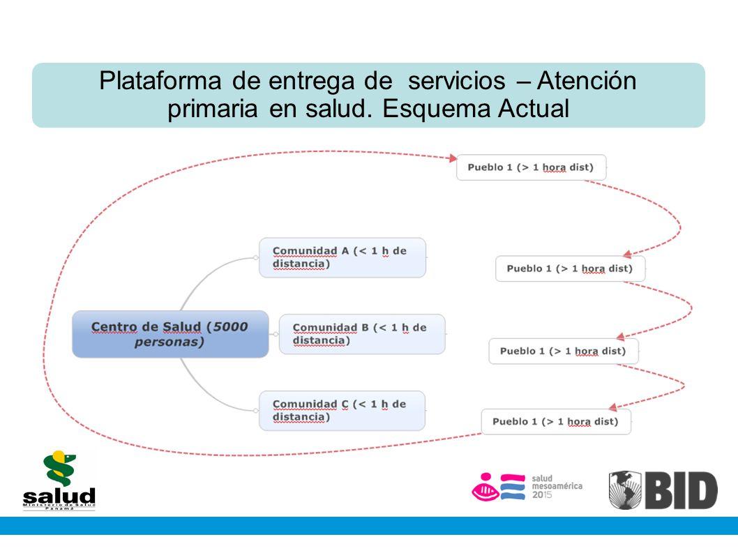 Plataforma de entrega de servicios – Atención primaria en salud. Esquema Actual