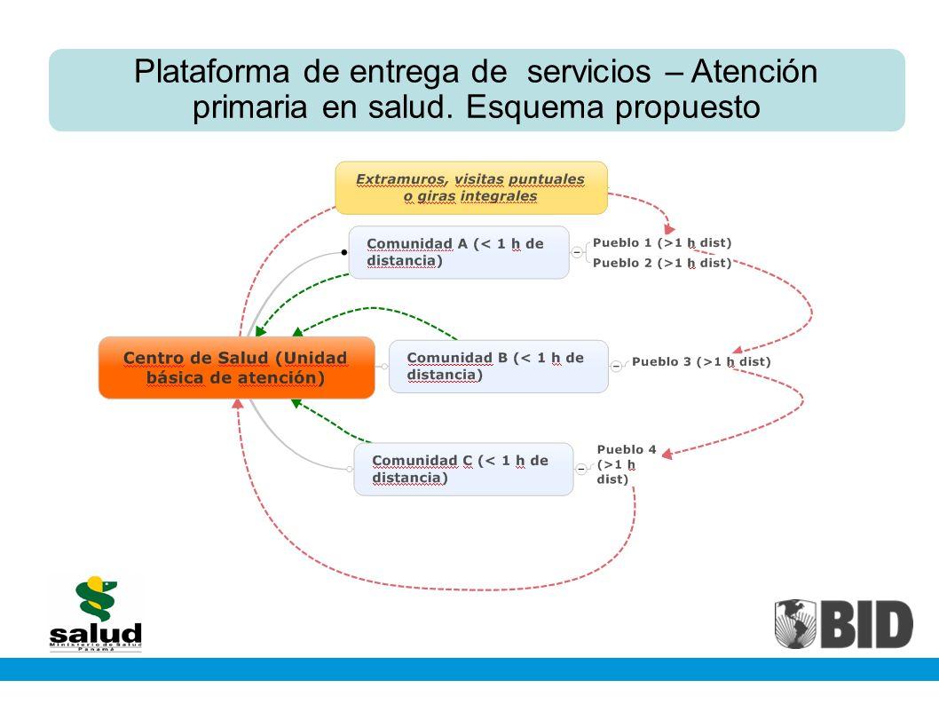 Plataforma de entrega de servicios – Atención primaria en salud. Esquema propuesto